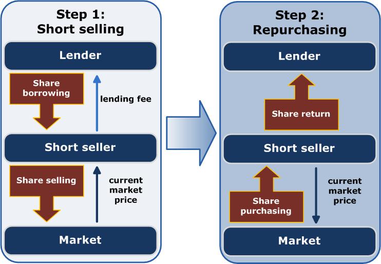 Short_(finance)