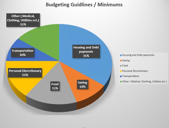 Budget Guidlines