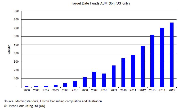 Target_Date_Funds_AUM_$bn_(US)